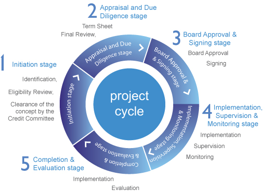 project cycle management Breaking a project down into five phases can help make a large project more manageable and increase your team's potential for success.